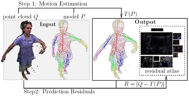 Post Image: Model Driven Compression of 3-D Tele-Immersion Data